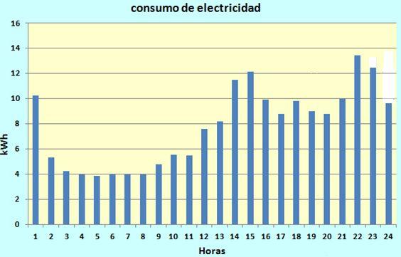 I-E pide reformas al Gobierno del Estado para bajar el precio de la electricidad y corregir problemas del actual modelo de producción y consumo